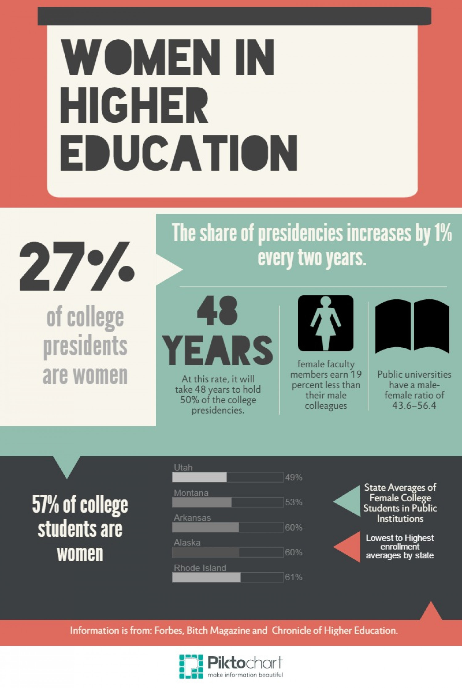 Women in Higher Education Infographic
