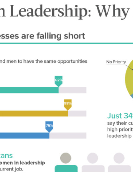 Women in Leadership: Why It Matters Infographic
