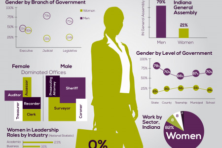 Women in Leadership Infographic