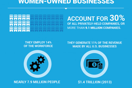 Women in Management   View the 2014 Trends Infographic