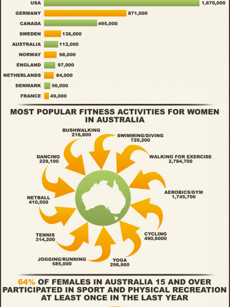 Women In Sport Infographic