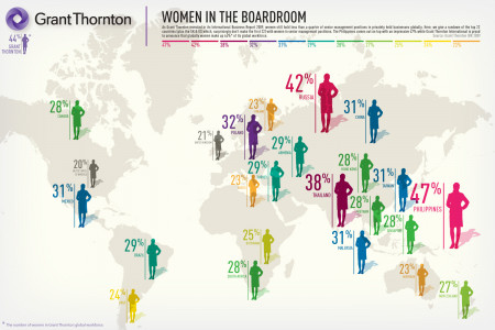 Women in the boardroom world map Infographic