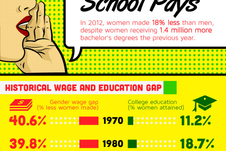 Women In The Workforce: The Road Ahead Is Paved With Economic Freedom Infographic