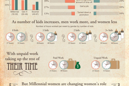 Women In the Workplace: Then Vs. Now Infographic