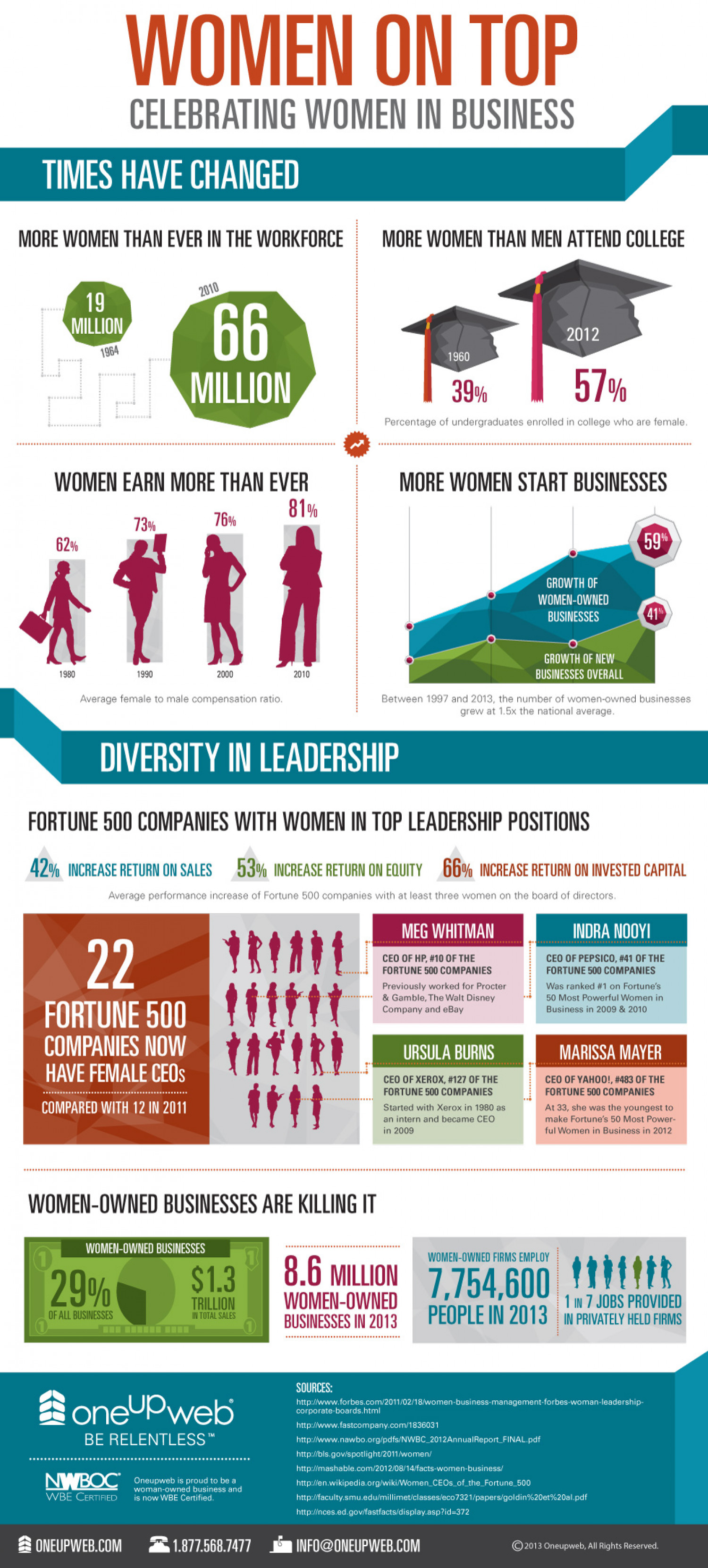 Women on Top - Celebrating Women in Business Infographic