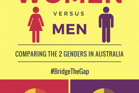 Women Vs Men: Comparing the Two Genders in Australia Infographic