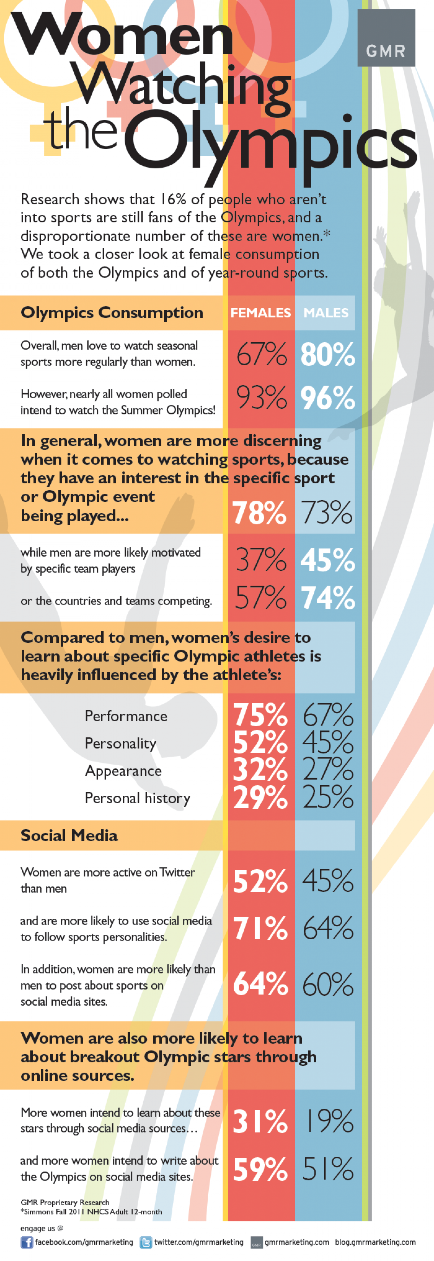 Women Watching the Olympics Infographic