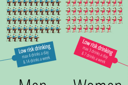 Women's Drinking Patterns Become More Like Men's Infographic