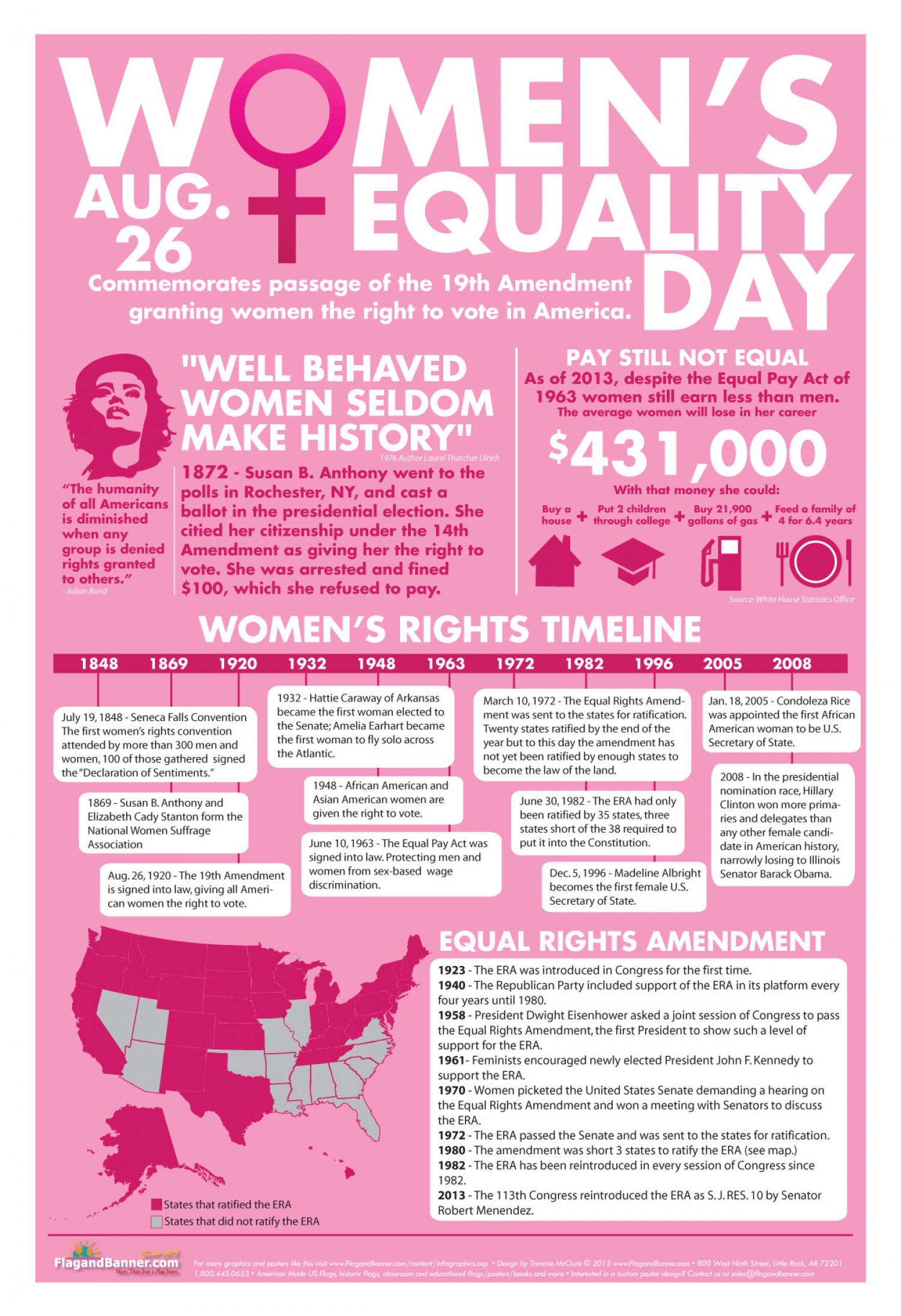 Women's Equality Day - August 26 Infographic