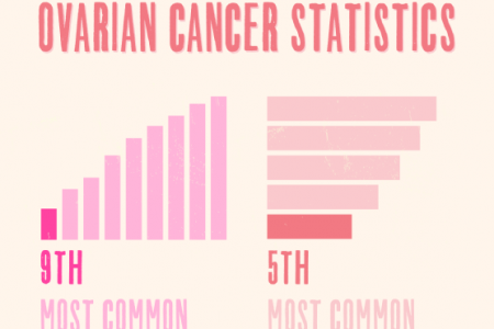 Women's Health: Focus on Cancers Infographic