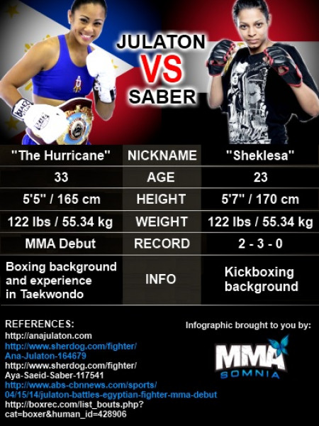 Women's MMA: Ana Julaton vs. Aya Saeid Saber Infographic
