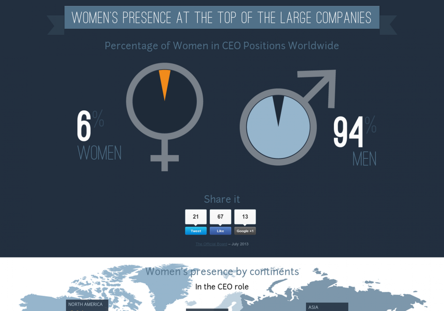 Women's presence at the top of the large companies Infographic