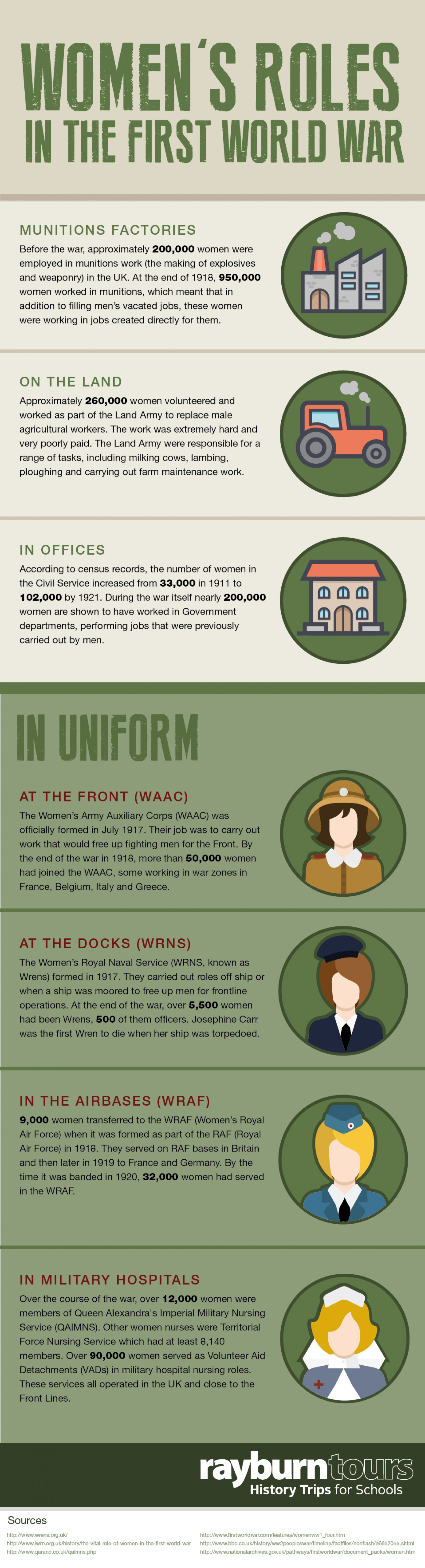 Women's Roles in the First World War Infographic