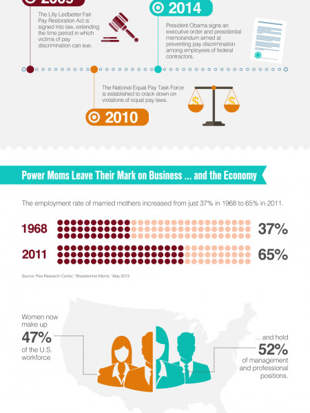 Wonder Women by the Numbers Infographic