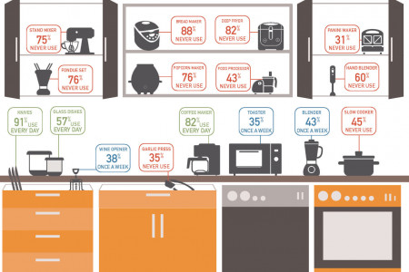 Wonderful & Useful Appliances  ! Infographic
