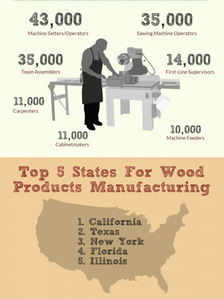 Woodworking Industry Infographic | Balboa Capital Infographic