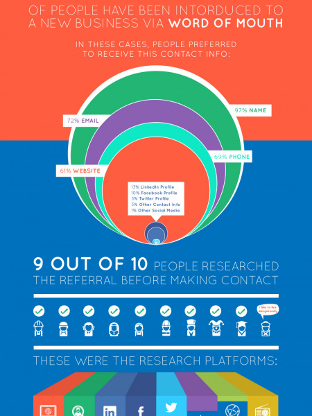 Word of Mouth Marketing in the Digital Age  Infographic