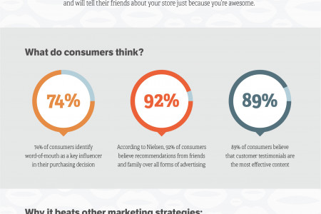 Word of Mouth Marketing Infographic Infographic