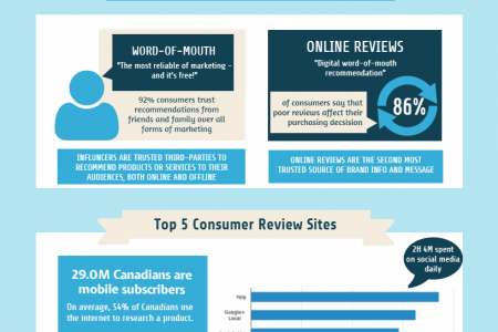 Word of Mouth v.s. Online Reviews Infographic
