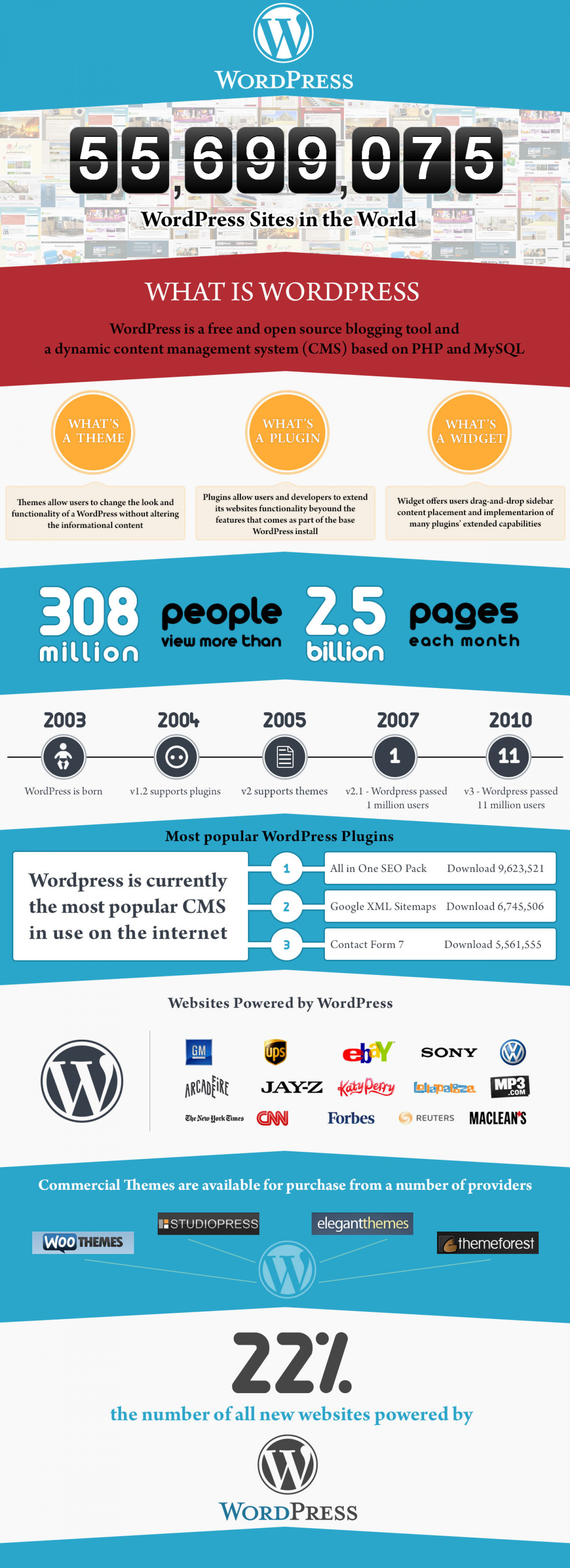 WordPress Sites in The World Infographic