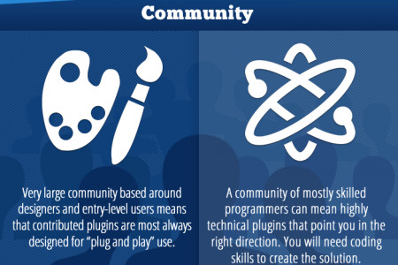 WordPress vs Drupal Infographic