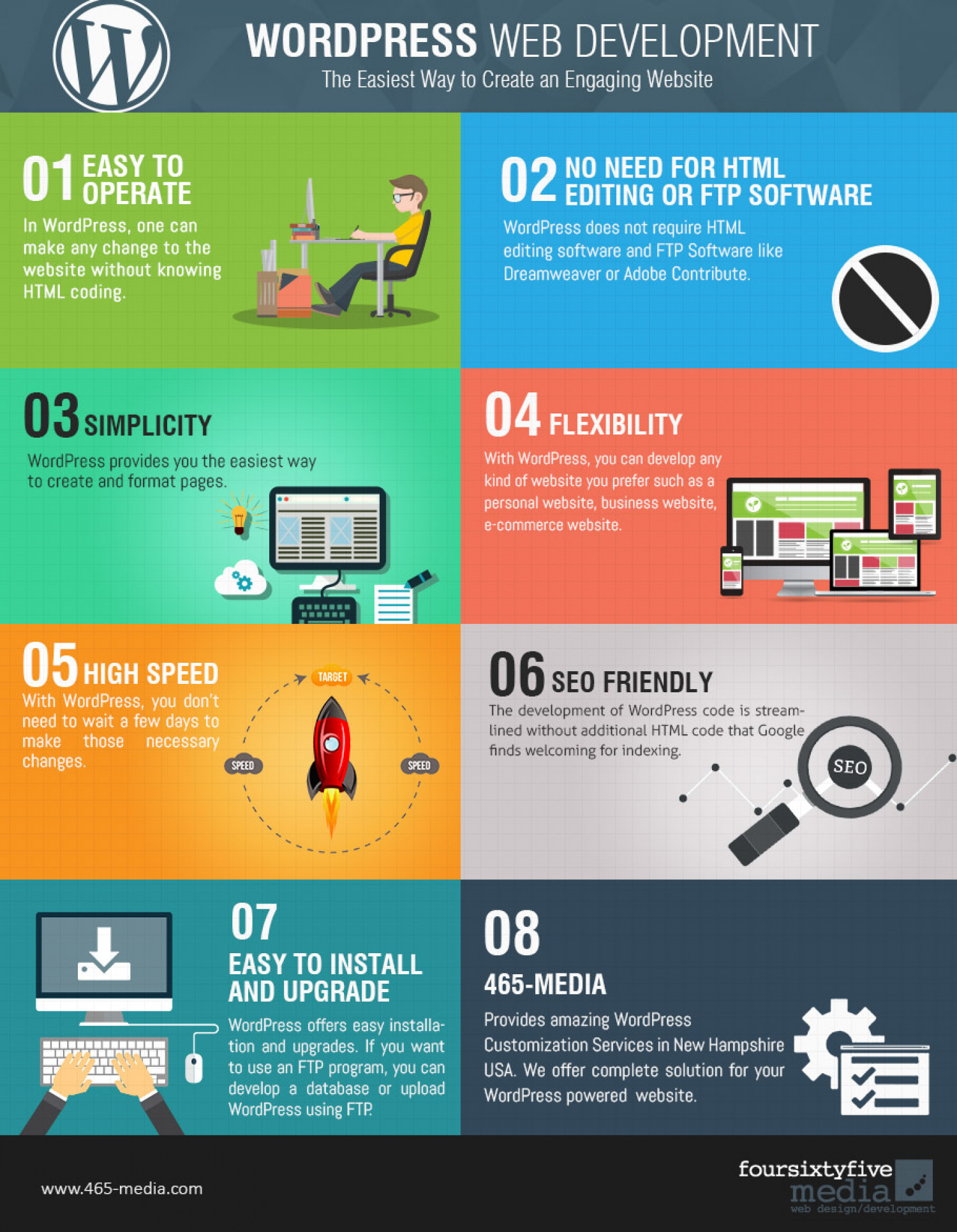 WordPress Web Development: The Easiest Way to Create an Engaging Website Infographic