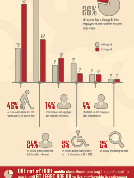 Work and retirement Infographic
