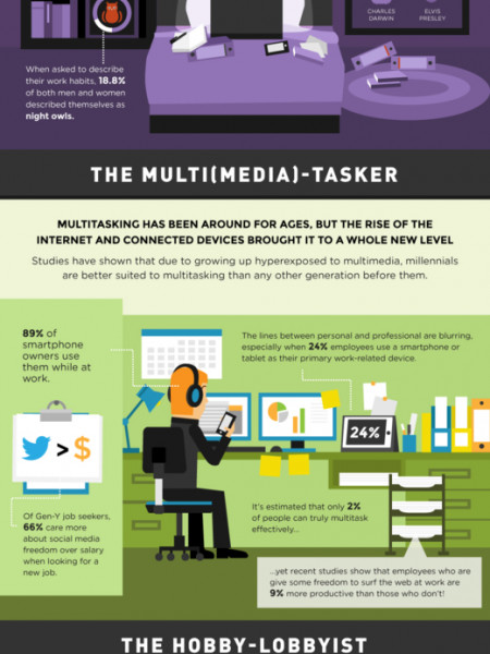 Work Habits of the New Millennium Infographic