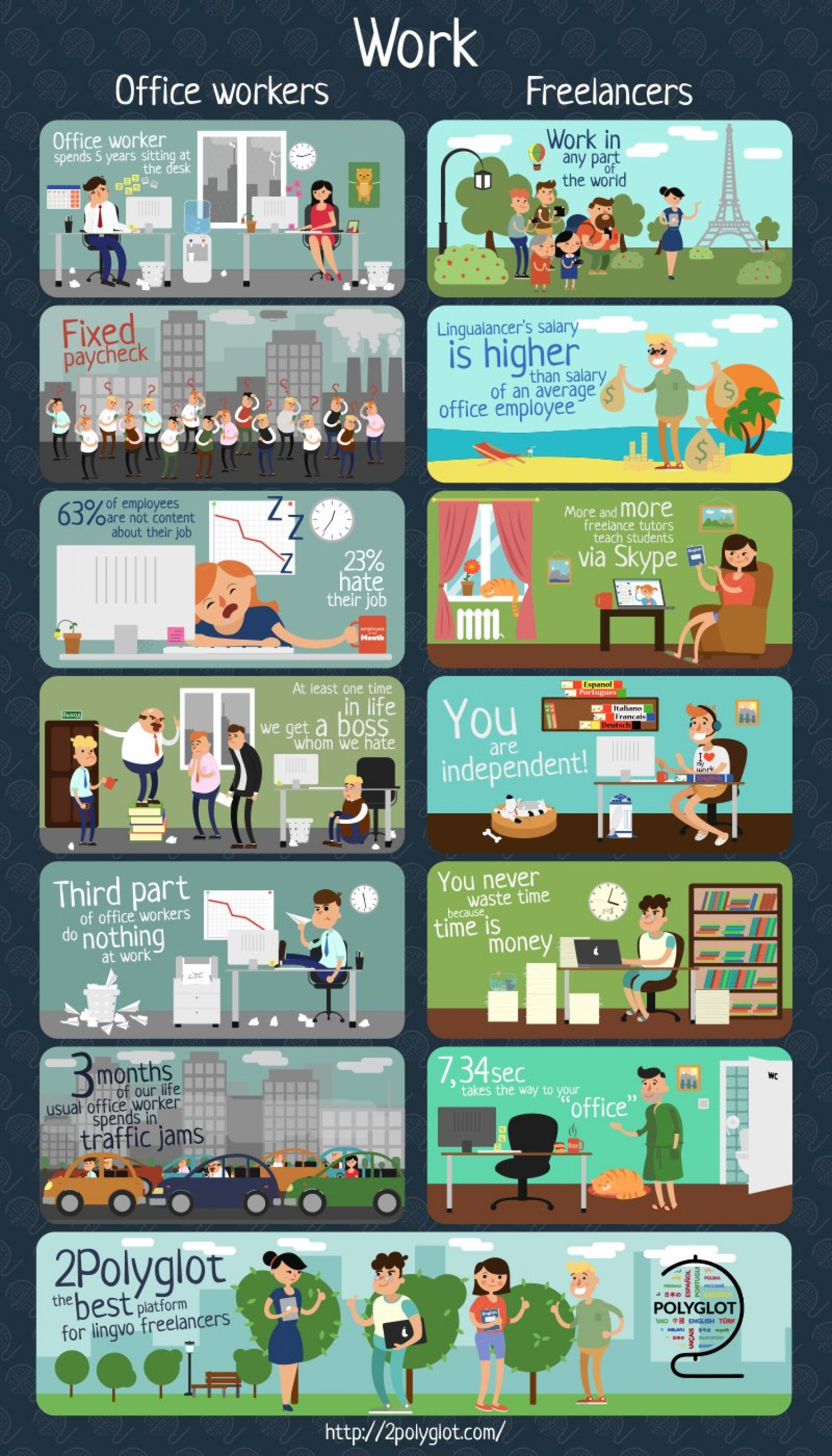 Work of office worker and freelancer Infographic