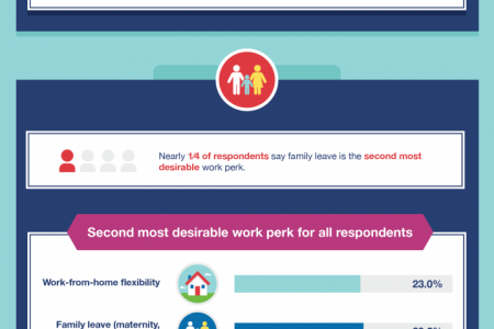Work Perks that Help Attract and Retain Employees Infographic