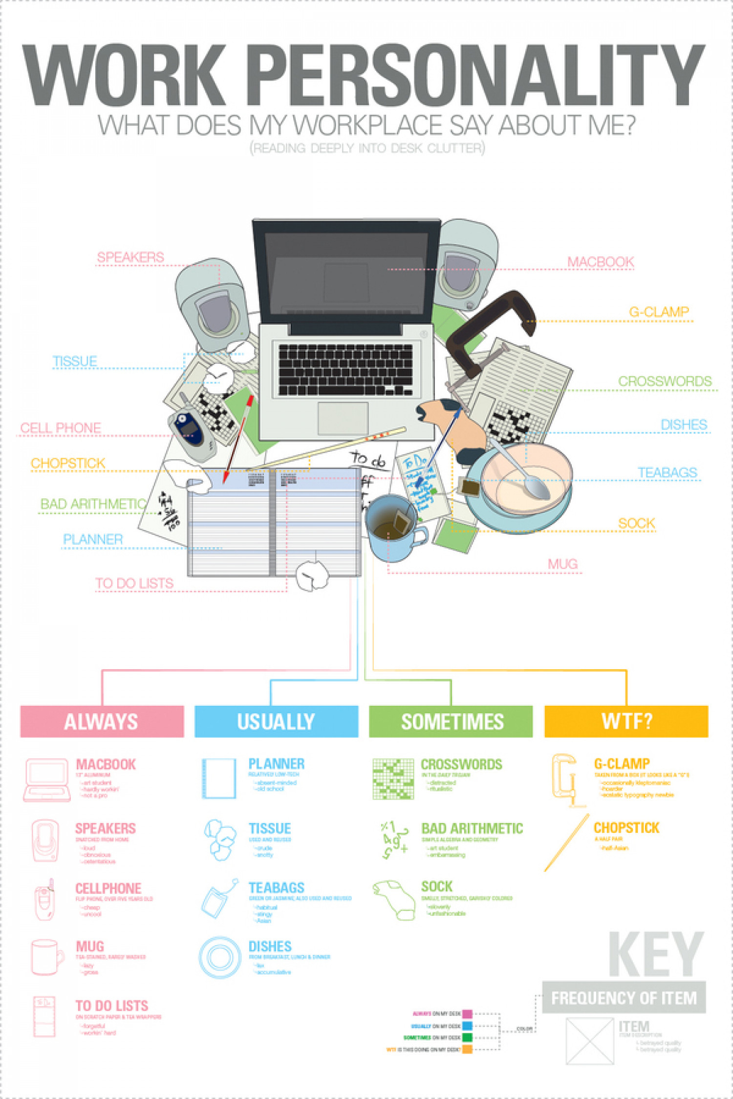 Work Personality Infographic