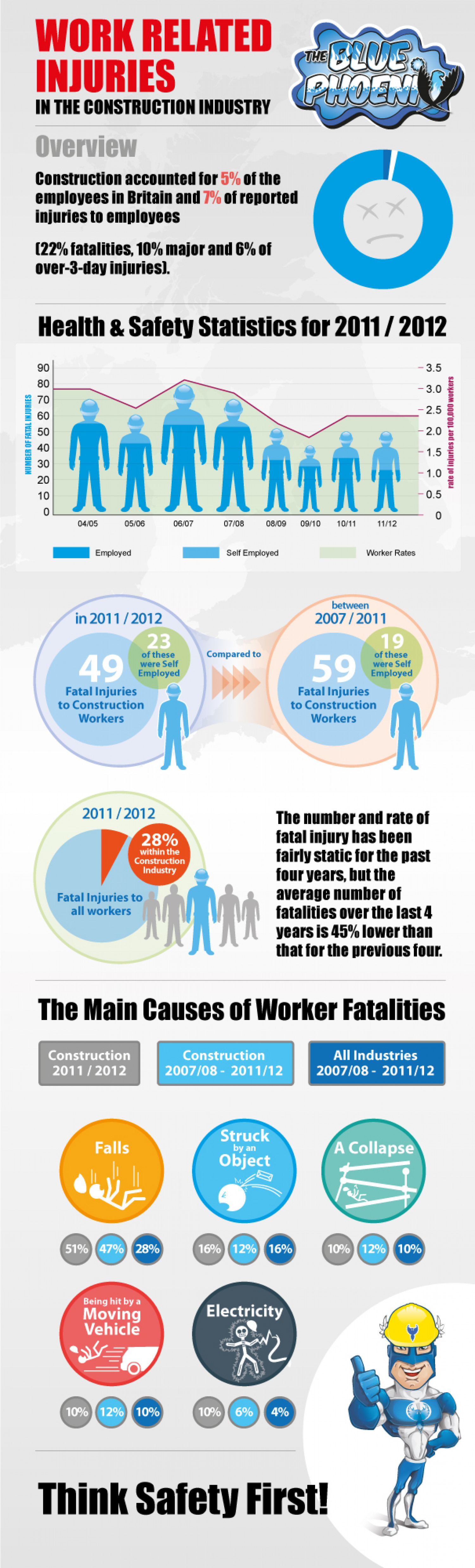 Work Related Injuries in the Construction Industry Infographic