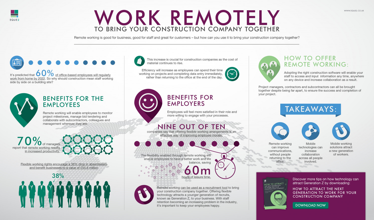 Work Remotely to Bring Your Construction Company Together Infographic