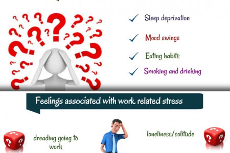 Work Stress Symptoms, Signs, & Causes Infographic