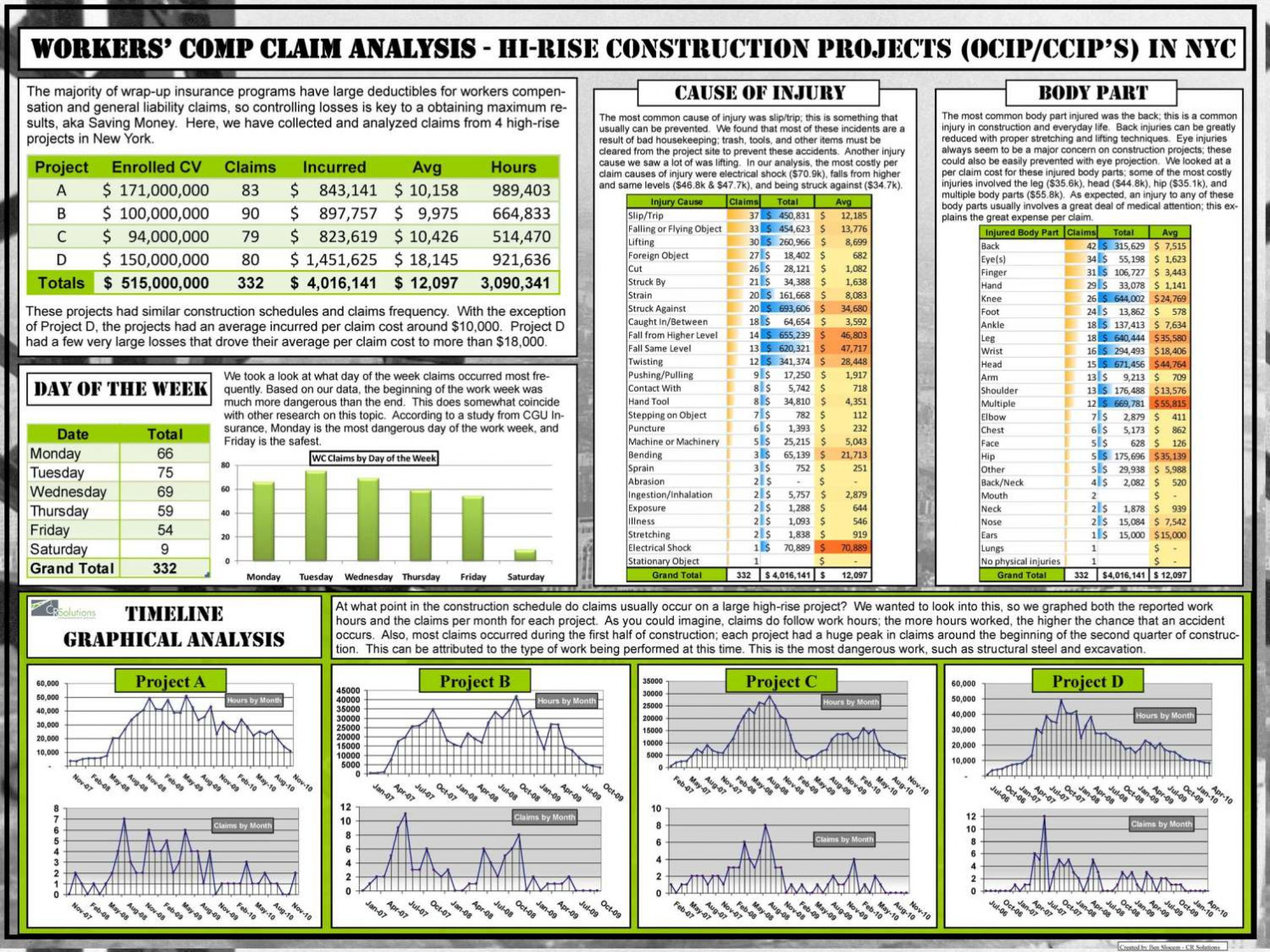 Worker's Comp Claim Analysis Infographic