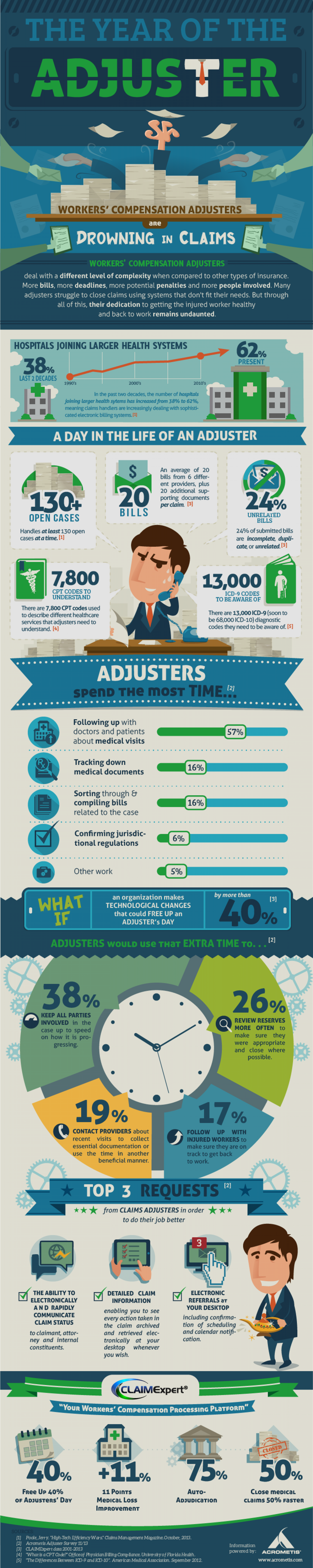 Worker's Compesation Adjusters Drowning in Claims [Infographic] Infographic