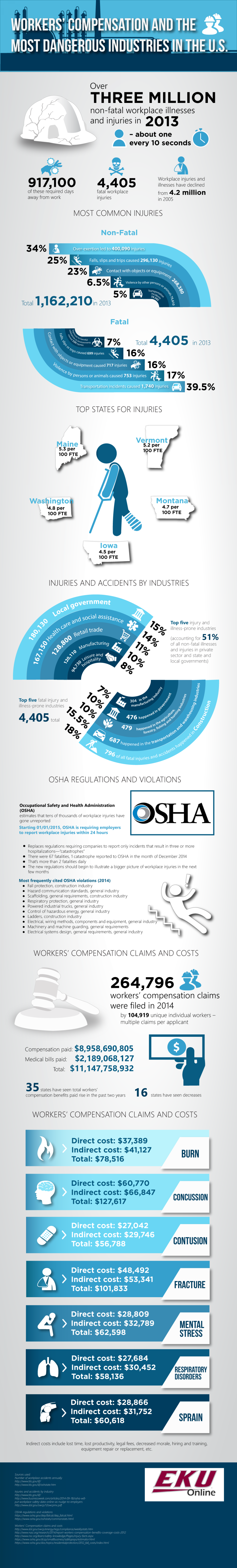 Workers Compensation and the Most Dangerous Industries in the US Infographic