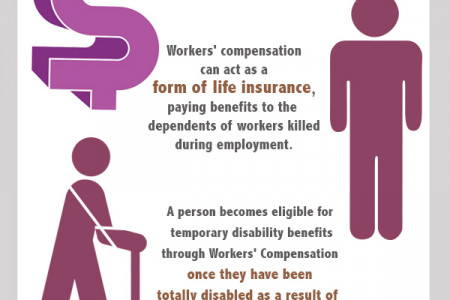 Workers' Compensation for Employees Infographic