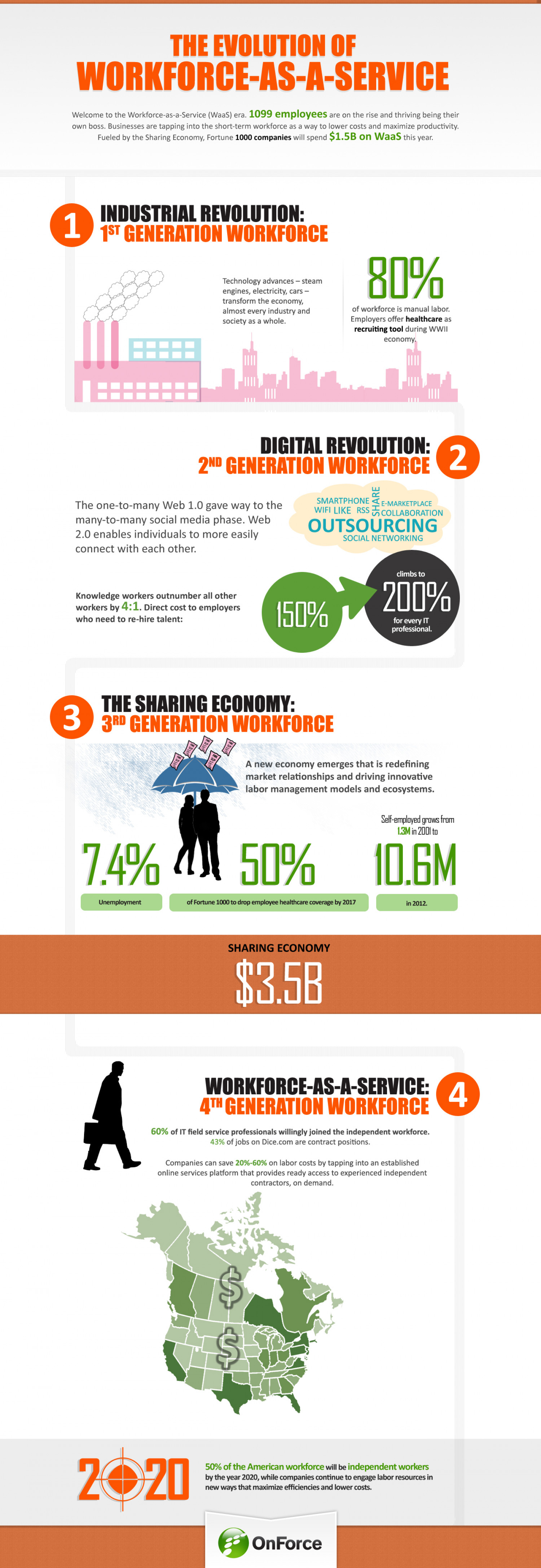 The Evolution of Workforce-as-a-Service Infographic