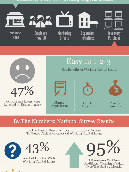 Working Capital Loan Infographic | Balboa Capital Infographic