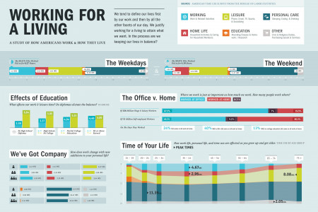 Working for a living Infographic