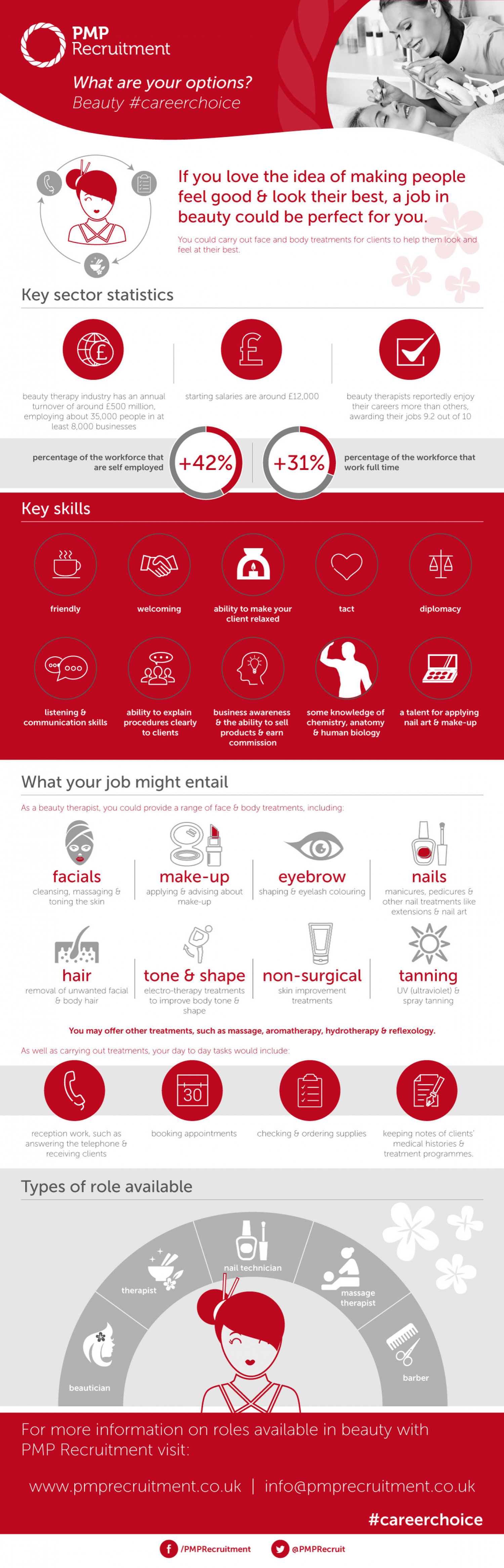 Working in the Beauty industry Infographic
