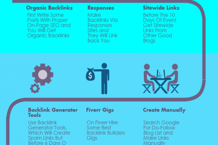 Working Ways To Make Backlinks For Event Blogs Infographic