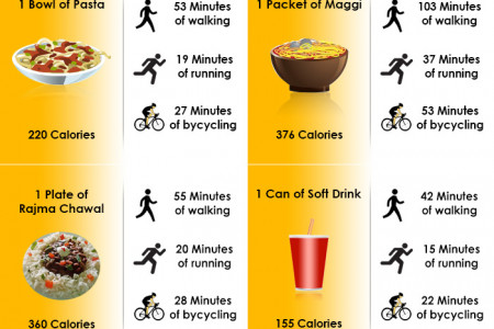 Workout to Burn the Calories Present in your Favourite Junk Food Infographic