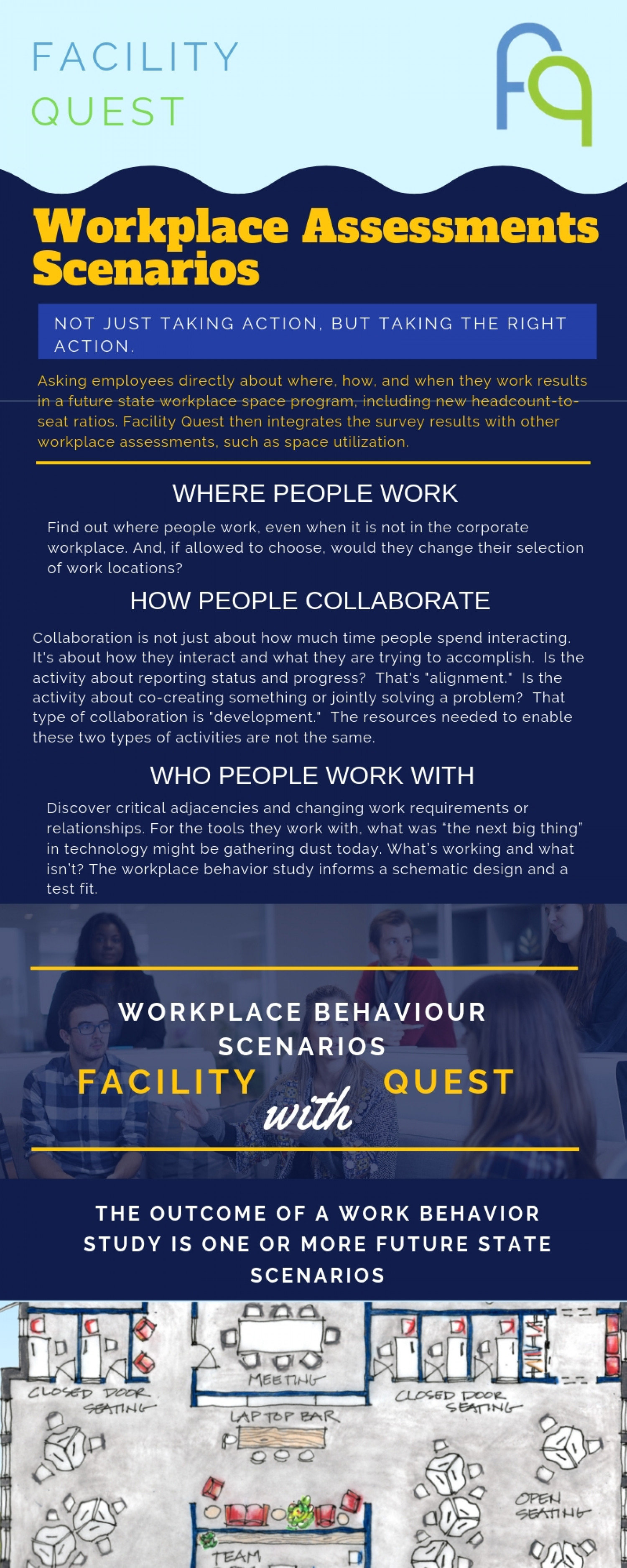 Workplace Assessments Scenarios With Facility Quest Infographic