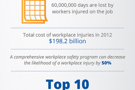 Workplace Safety By The Numbers Infographic
