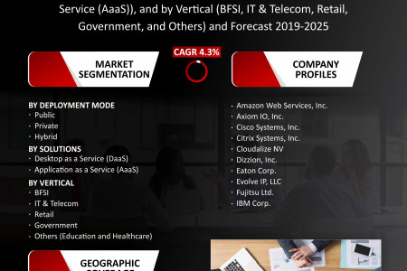 Workspace as a Service Market Share, Trends, Size, Research and Forecast 2019-2025 Infographic