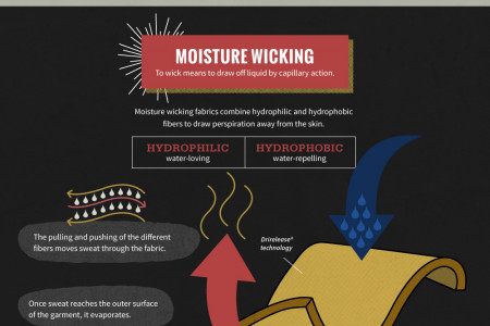 Workwear Fabric Technology - High-tech Solutions for Hard Workers Infographic