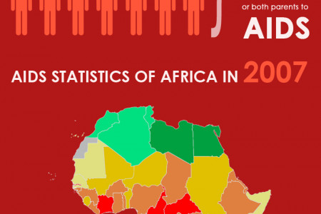 World Aids Day Infographic
