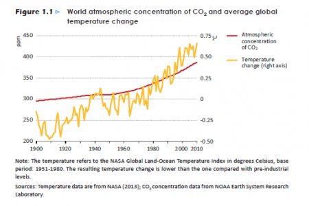 World Atmospheric Concentration of CO2 Infographic